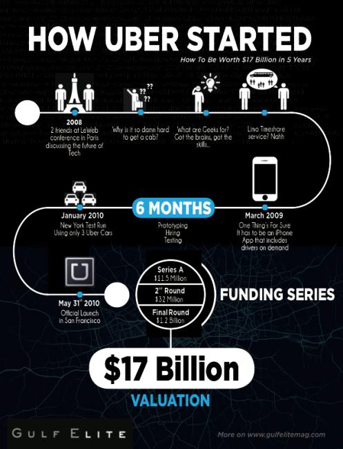 Uber-Start-Up
